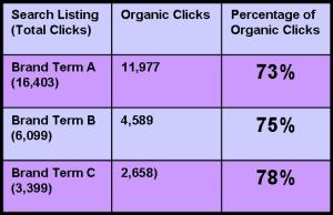 Organic clicks are 75% of all search clicks
