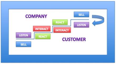 4-step-potenzialità-social-media