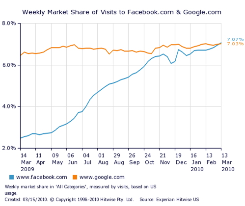 Facebook surpasses Google