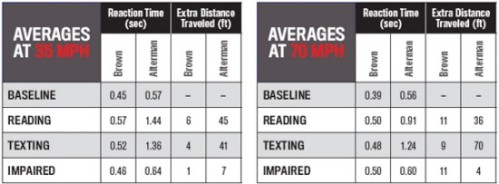 texting-while-driving-statistics