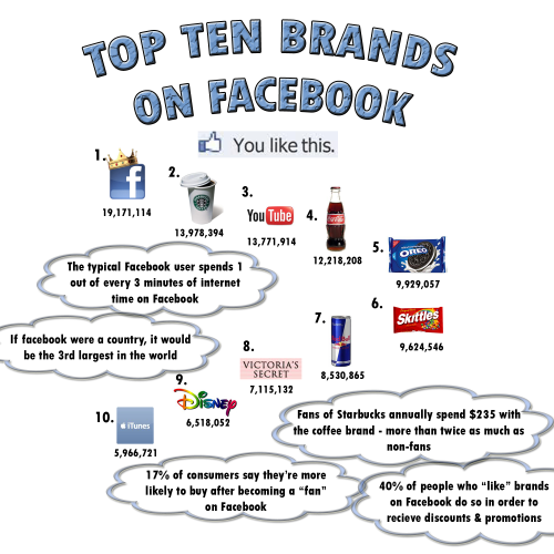 Top Brands on Facebook