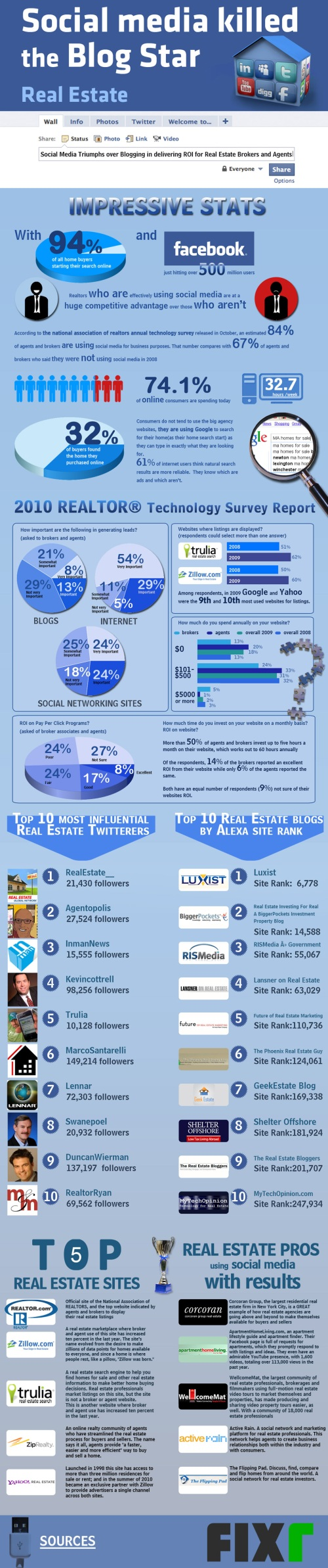 social media real estate infographic