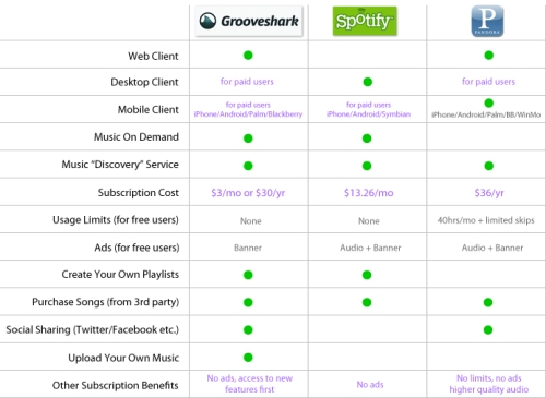 compare streaming music sites